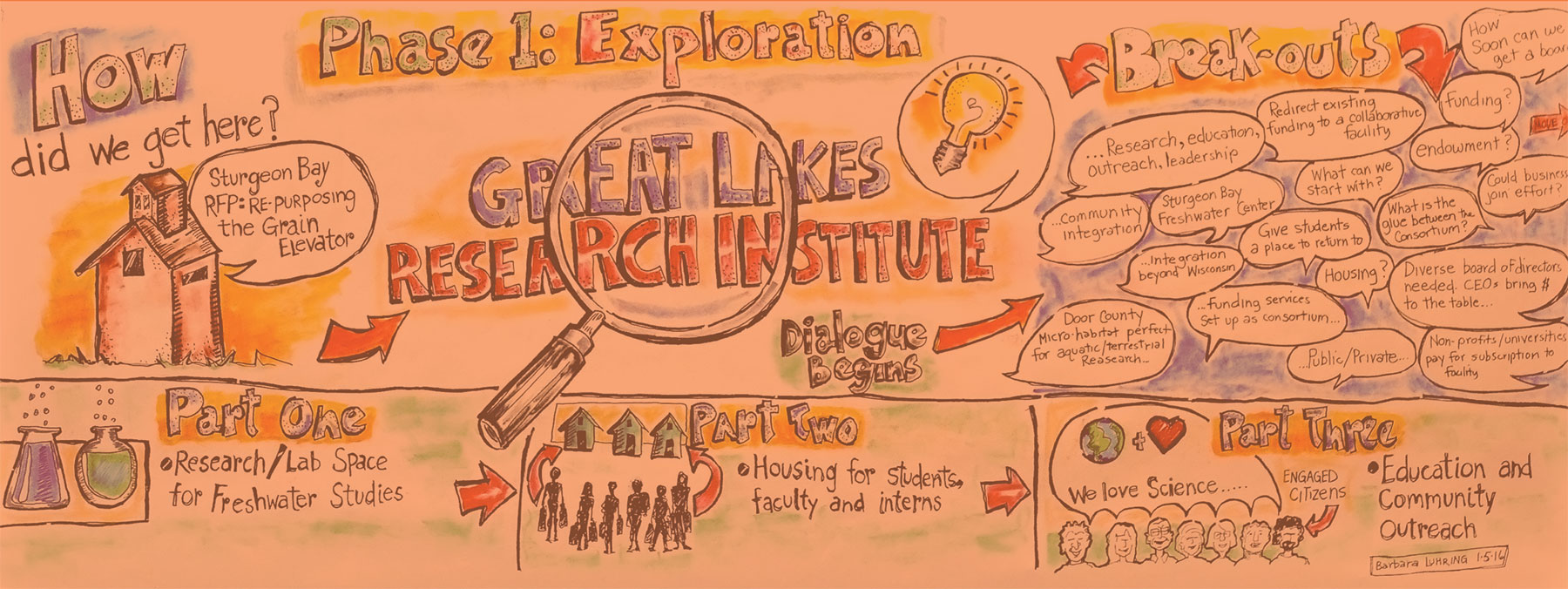 Barb Luhring Graphic Recording