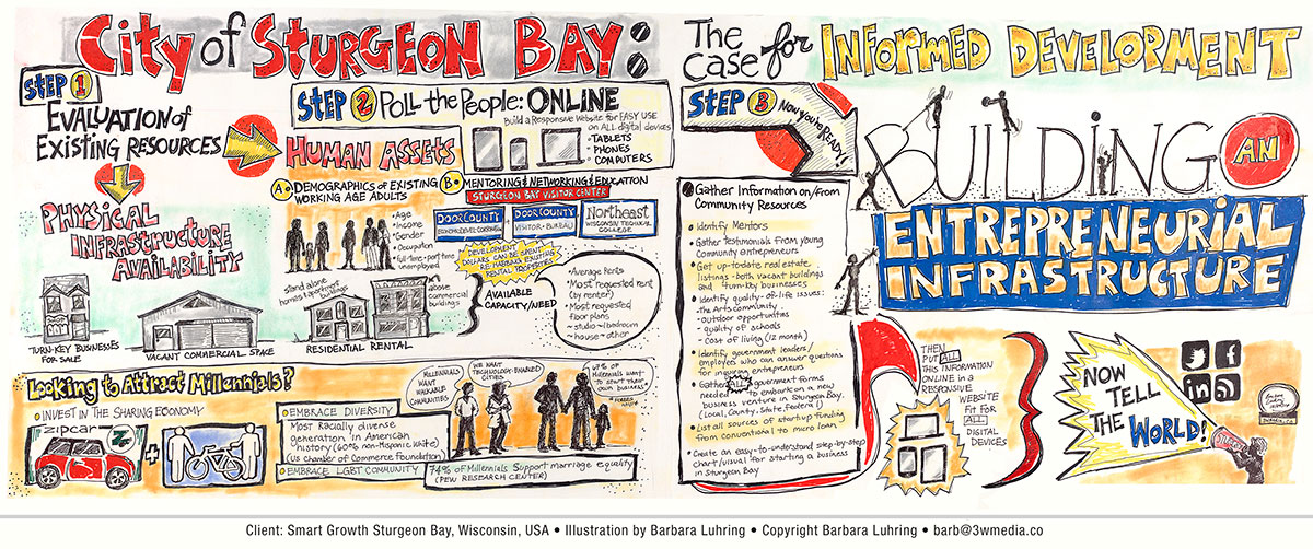 Graphic recording Sturgeon Bay, Barbara Luhrring